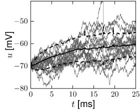 8 1 Noise input | Neuronal Dynamics online book